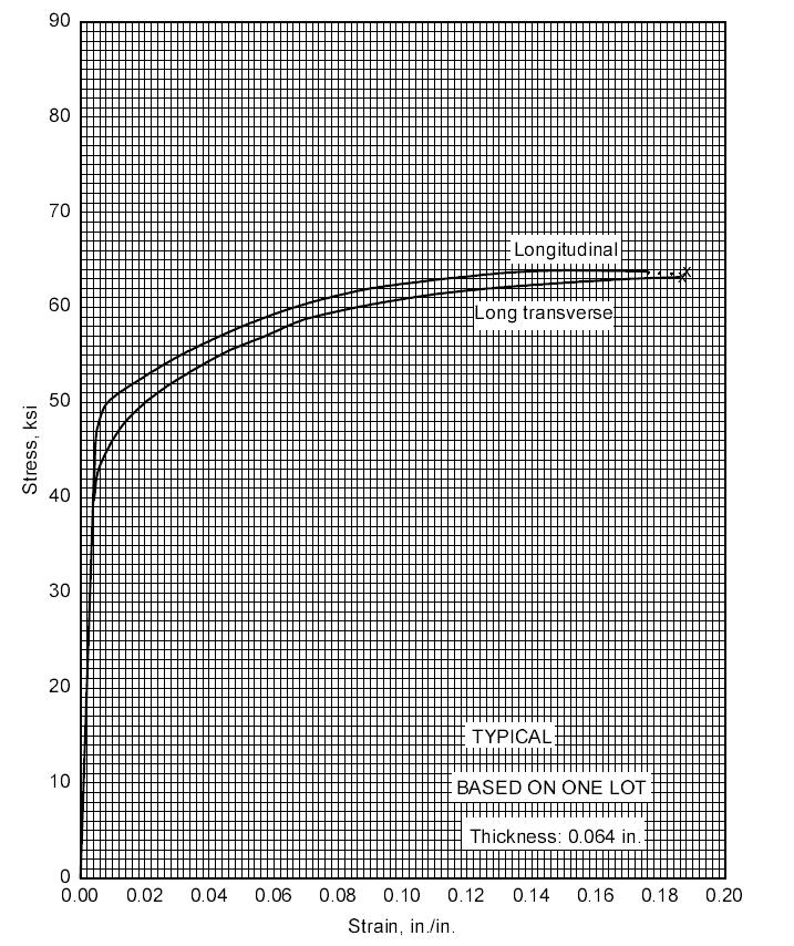stress strain curve for aluminium pdf