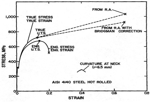 mechanical strength of mild steel Let's check out the difference in properties of cast iron and mild steel to understand their characteristics in  the compressive strength of mild steel is 475.