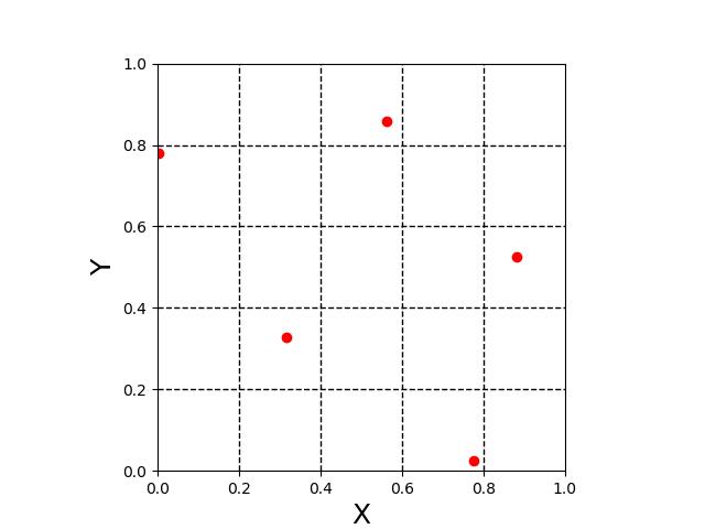 Latin Hypercube Sampling (LHS) - EVOCD