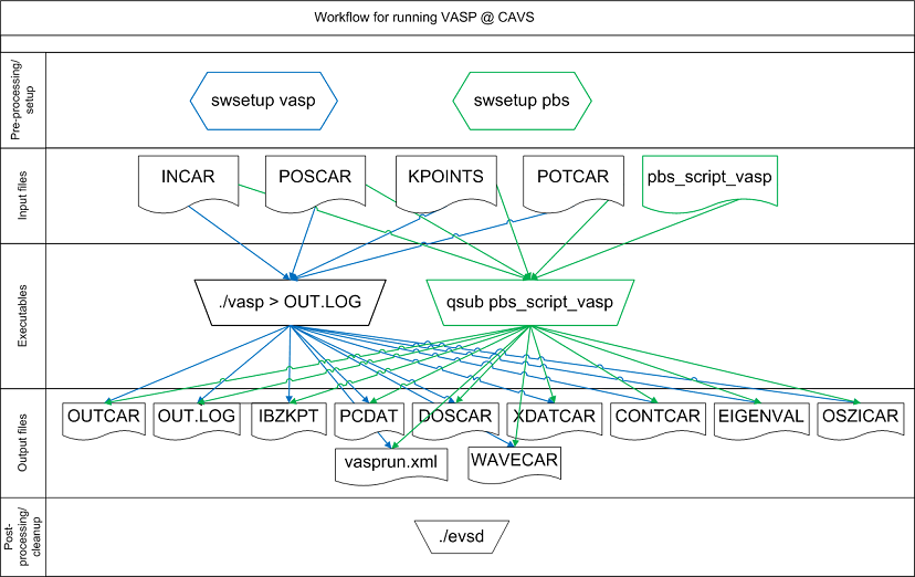 Workflow for running DFT simulations using VASP at CAVS