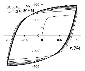 Characterization and Modeling of the Fatigue Behavior of