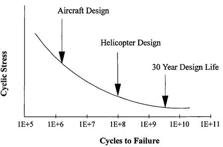 Fatigue Life Prediction of Aluminum Alloy 6063 for Vertical Axis