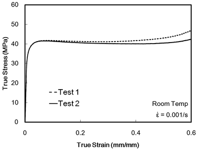 Compressive stress–strain response of the polypropylene clasp.