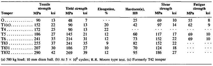 Fatigue Life Prediction of Aluminum Alloy 6063 for Vertical