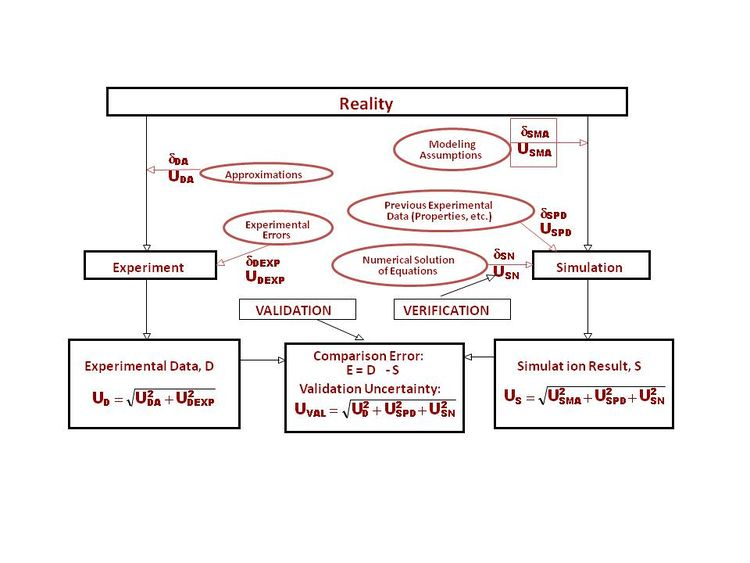 Fig 2. Experimentation and Simulation Uncertainties