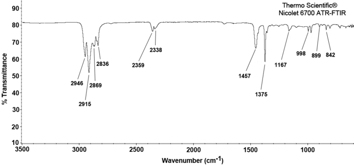 The FTIR spectrum of the specimen used in this study with the characteristic transmittance bands matching those of isotactic polypropylene (iso-PP)