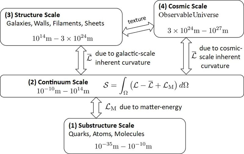 File:Astro-length-scales.jpg