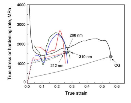 stress-strain data for 301 ss