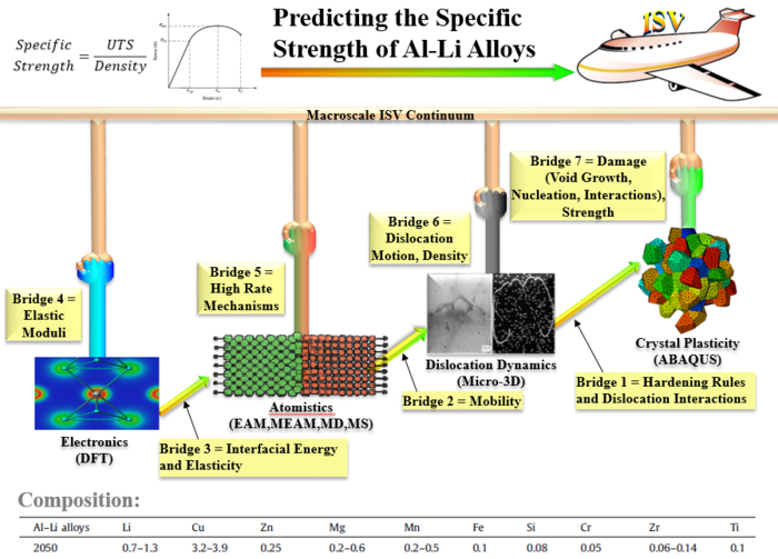 Icme Overview Of Predicting The Specific Strength Of