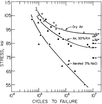 Mechanical properties of 4140 steel - EVOCD