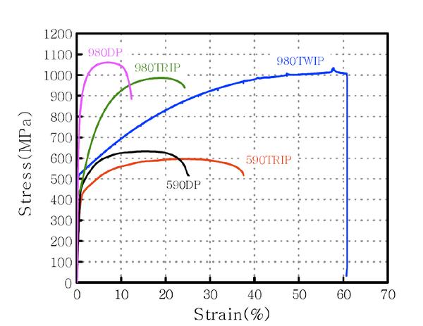 Mechanical Behavior Of Twip Steels Evocd
