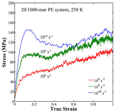 Strain Hardening Stress Strain Curve Stress Strain Curve For