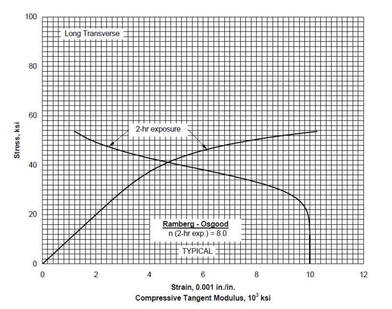 Aluminum 2024-T3 Stress-Strain and Fatigue Life Data - EVOCD
