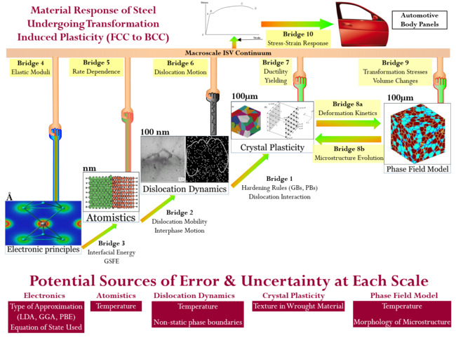 A schematic of the ICME multiscale approach taken towards developing a Quenched and Partitoned (Q&P) steel alloy