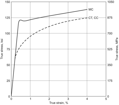 1050 steel stress strain diagram
